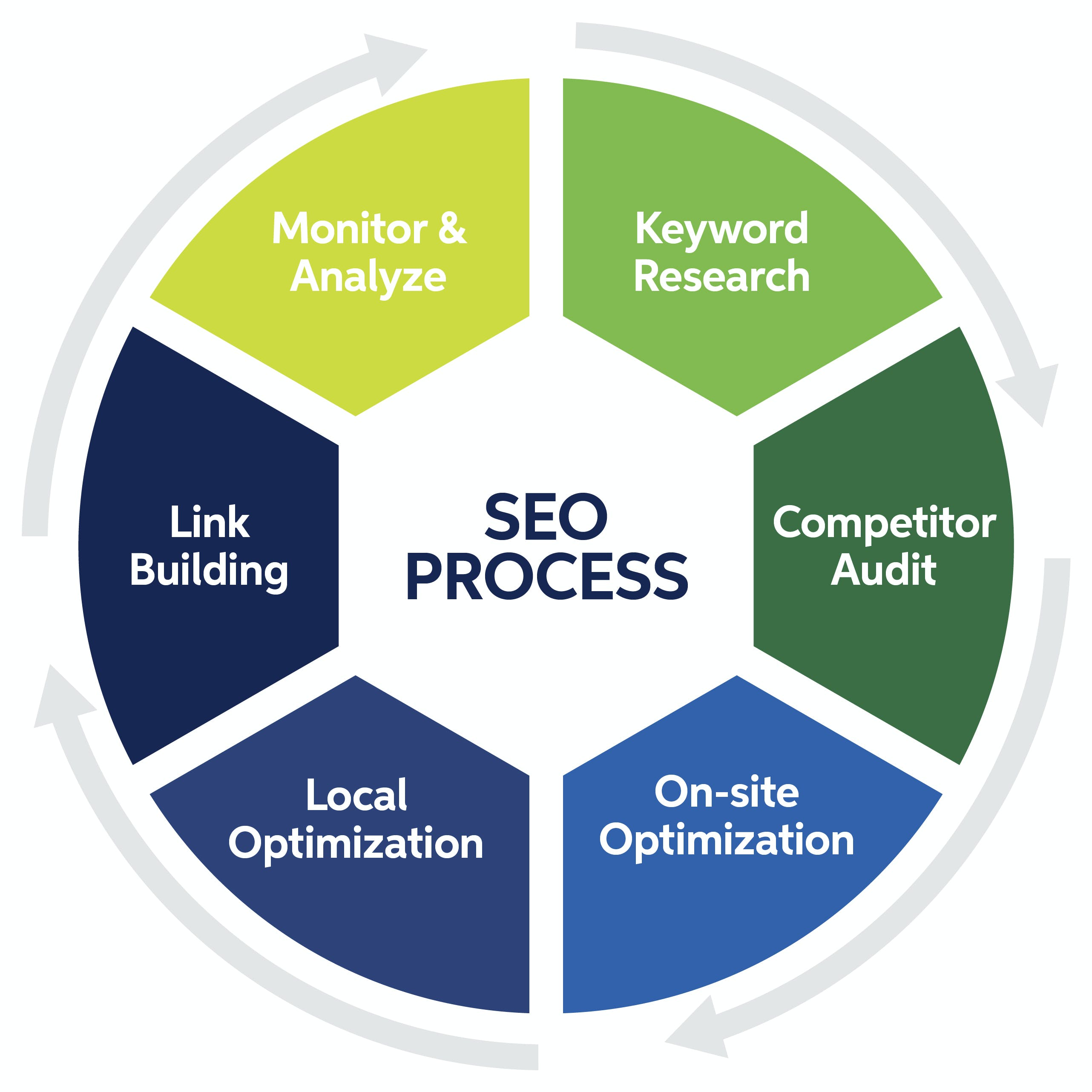 b2b search engine optimization process sagefrog